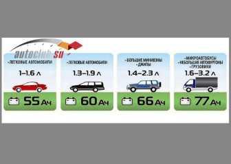 Емкость АКБ в соответствии с моделью авто