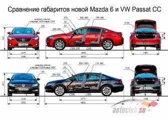Mazda 6: технические характеристики