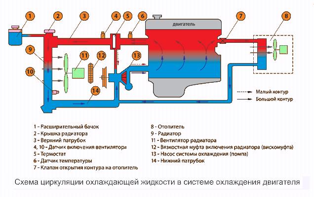 Причины появления скоплений воздуха в системе охлаждения
