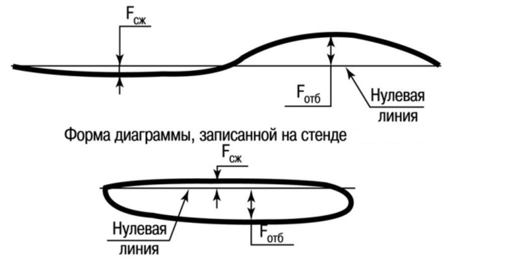 Пример анализа стойки амортизатора на стенде