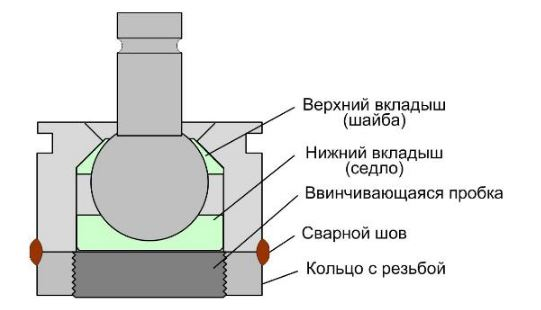 Схема ремонтного стакана для шаровых опор