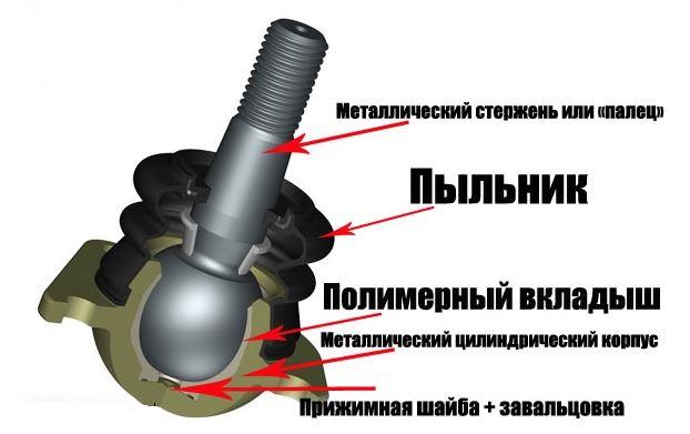 Схема шаровой опоры