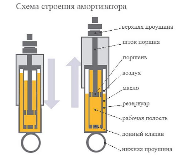 Схема строение амортизатора