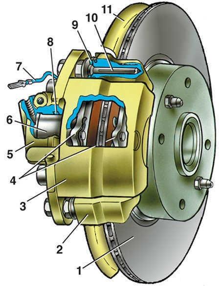 Тормозной механизм переднего колеса ВАЗ 2109