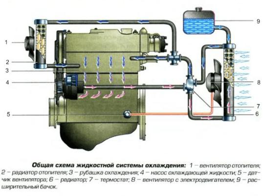 Закрытая система охлаждения двигателя