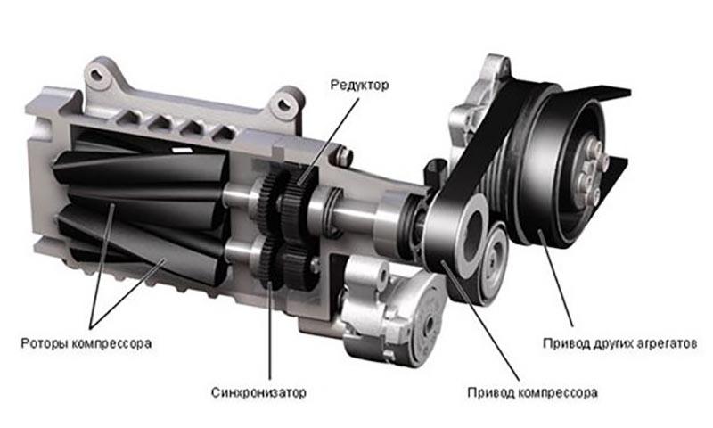 Винтовой компрессор в разрезе
