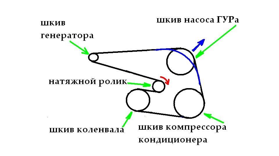 Схема правильной установки ремня генератора