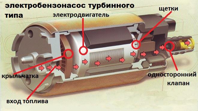 Схема топливного насоса ВАЗ 2114/2115