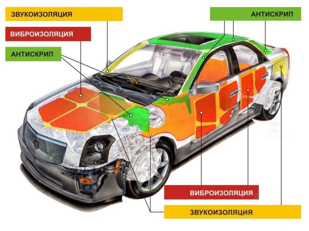 Схема ШВИ автомобиля