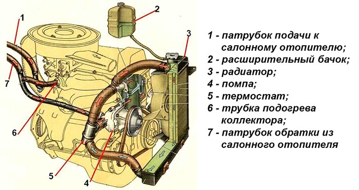 Схема системы водяного охлаждения ВАЗ 2106