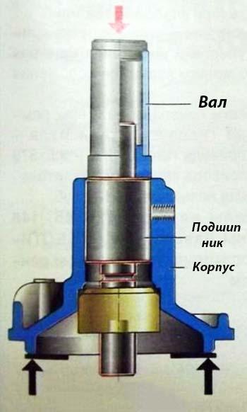Выпрессовка сальника помпы ВАЗ 2101–07