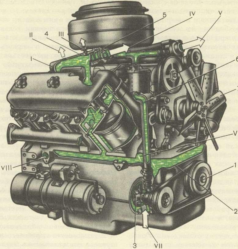 Двигатель автомобиля КАМАЗ с обозначением каналов СО