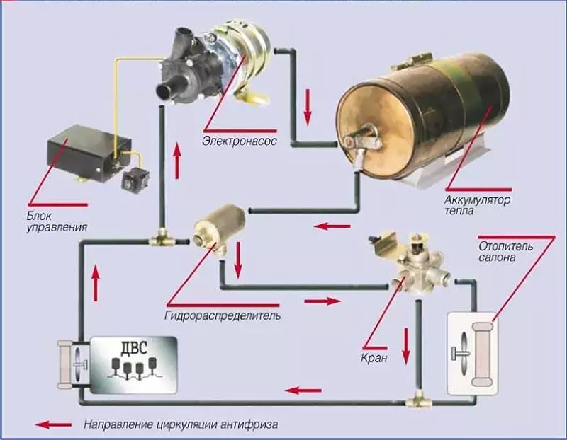 Система предпускового обогрева мотора с тепловым аккумулятором