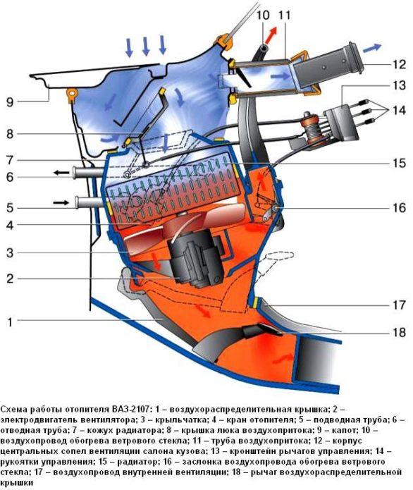 Отопительная система ВАЗ 2107
