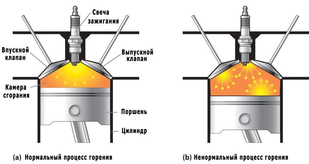 Детонация двигателя