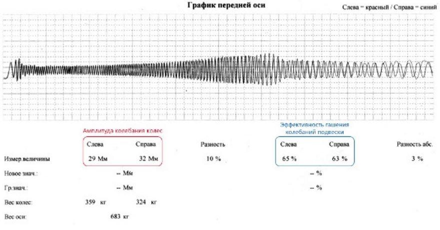 Показания вибростенда для диагностики амортизационных стоек автомобиля