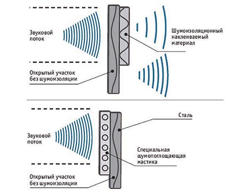 Распространение звука