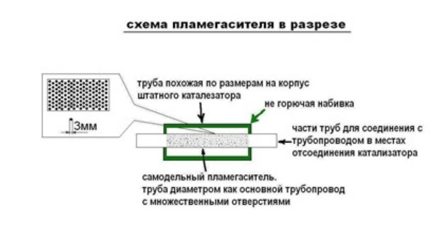 Схема пламегасителя