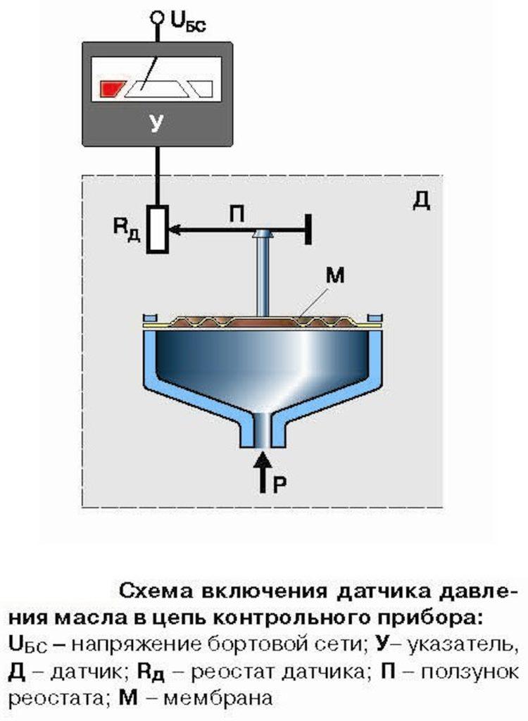 Принцип работы контрольного датчика давления