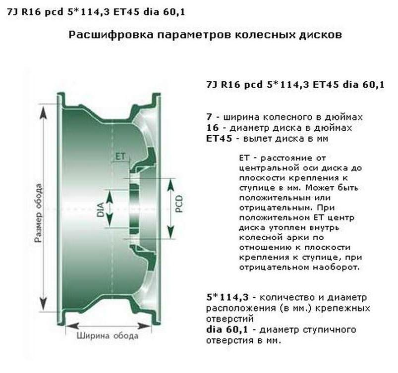 Основные размеры колёсного диска