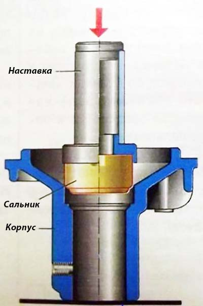 Установка сальника в помпу ВАЗ 2101–07