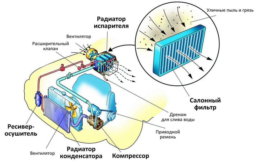 Схема устройства печки