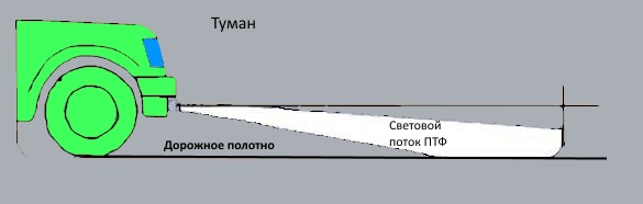 Световой поток от противотуманок