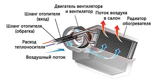 Система отопления салона