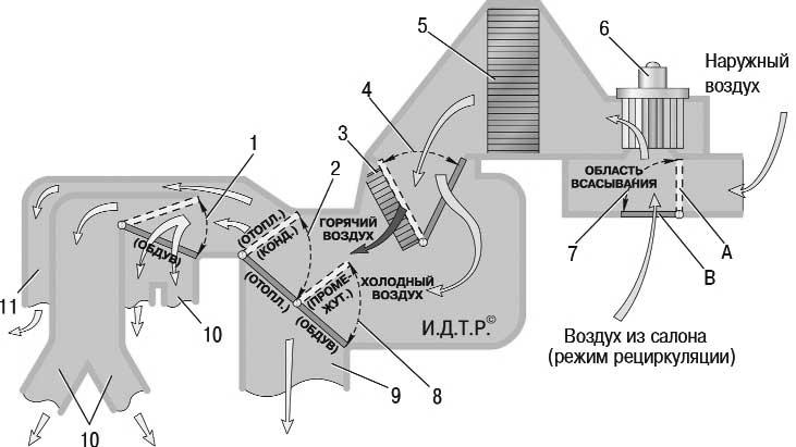 Схема движения воздуха в блоке отопления и кондиционирования Chevrolet Lanos