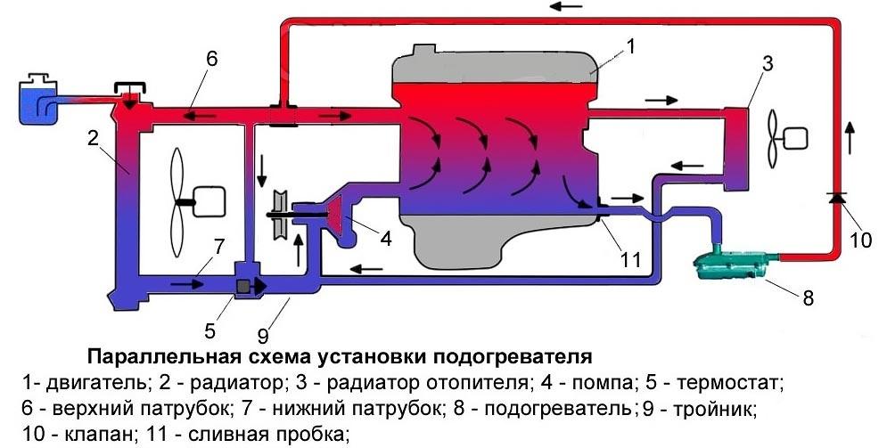 Схема подключения подогревателя к системе охлаждения двигателя
