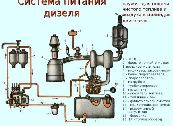 система питания дизеля(схема)